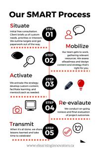 SMART design process by eLearning Innovators, Inc.black